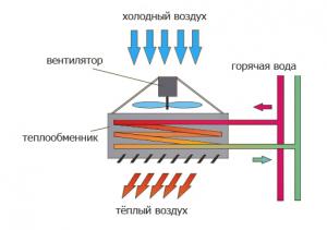 Тепловая завеса OLEFINI KWH-38